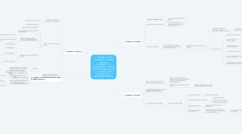 Mind Map: 1. TURISMO COMO AGENTE DE CAMBIO SOCIAL 2. TURISMO Y SU CAPACIDAD DE ALTERAR LAS CULTURAS LOCALES 3. LA CREACIÓN DE EMPLEO Y SU REPERCUSIÓN SOCIAL