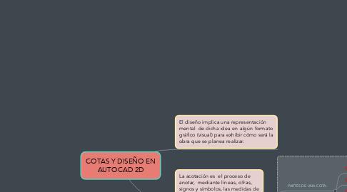 Mind Map: COTAS Y DISEÑO EN AUTOCAD 2D