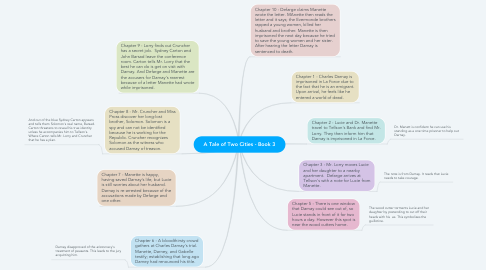 Mind Map: A Tale of Two Cities - Book 3