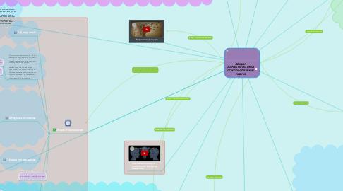 Mind Map: ОБЩАЯ ХАРАКТЕРИСТИКА ПСИХОЛОГИИ КАК НАУКИ