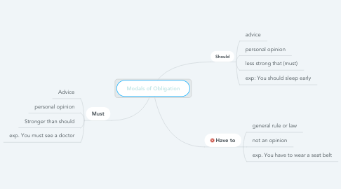 Mind Map: Modals of Obligation