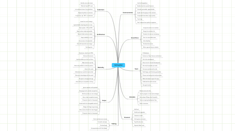 Mind Map: Getting Real