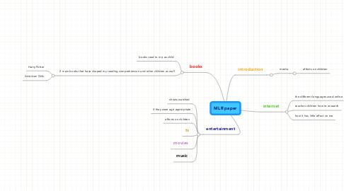 Mind Map: MLR paper
