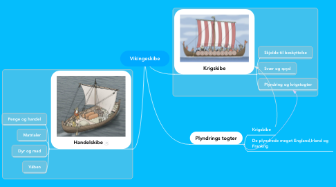 Mind Map: Vikingeskibe