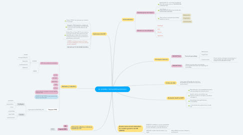 Mind Map: EL DISEÑO TECNOPEDAGÓGICO