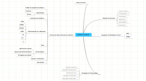 Mind Map: Modelos de Software
