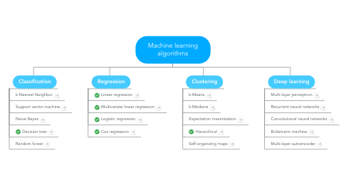 Mind Map: Machine learning algorithms