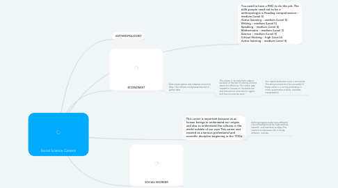 Mind Map: Social Science Careers