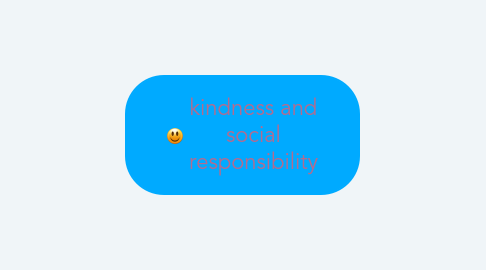 Mind Map: kindness and social responsibility