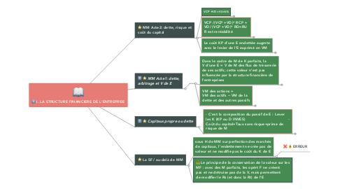 Mind Map: I. LA STRUCTURE FINANCIERE DE L'ENTREPRISE