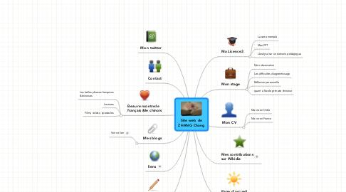 Mind Map: Site web de ZHANG Chang