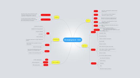 Mind Map: Unemployment - CLIL