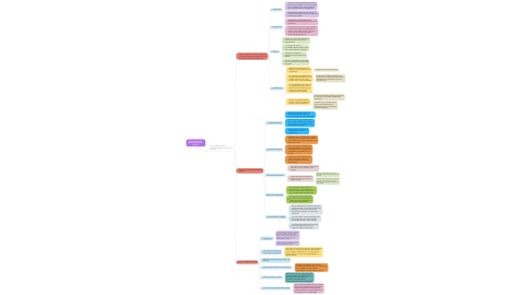 Mind Map: Administración del  Entorno global de la  empresa.