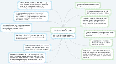 Mind Map: COMUNICACIÓN ORAL