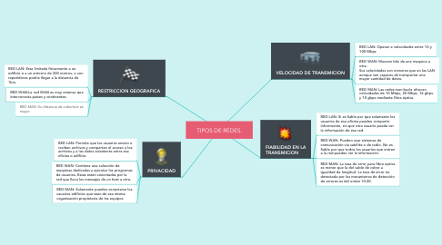 Mind Map: TIPOS DE REDES.