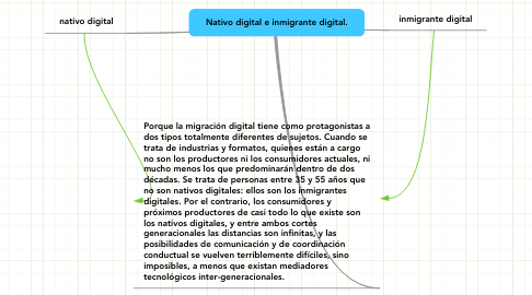 Mind Map: Nativo digital e inmigrante digital.