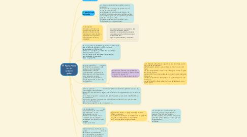 Mind Map: Administrar en un entorno global