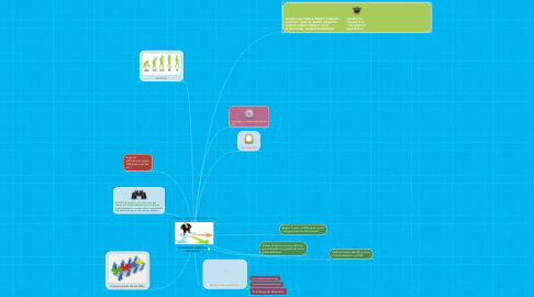 Mind Map: Sistemas de soporte a decisiones.