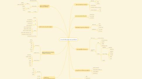 Mind Map: ภาระหน้าที่ของผู้ดูแลระบบเครือข่าย