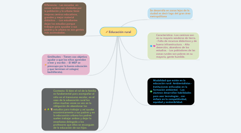 Mind Map: Educación rural
