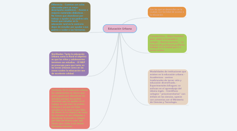 Mind Map: Educación Urbana