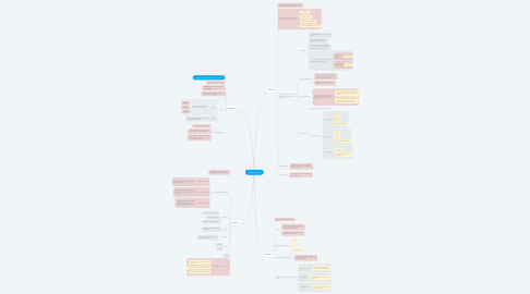Mind Map: Farmacocinética