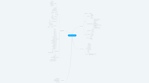 Mind Map: PENDIDIKAN DASAR