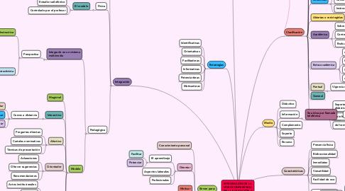Mind Map: INTEGRACIÓN DE LA VIDEOCONFERENCIA EN LA EDUCACIÓN A DISTANCIA
