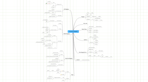 Mind Map: The future of blogging
