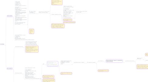 Mind Map: Структура приложения