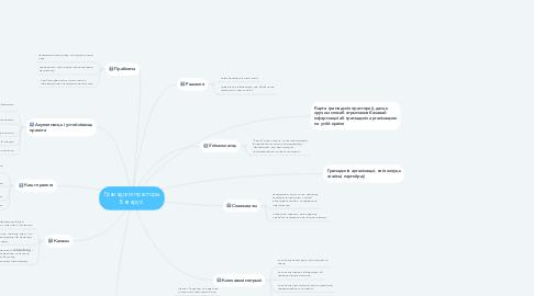 Mind Map: Грамадскія прасторы Беларусі