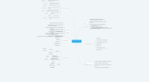 Mind Map: Animacoop.net