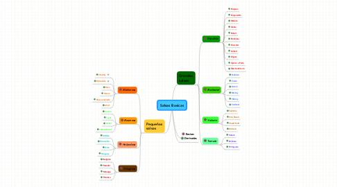 Mind Map: Salsas Basicas