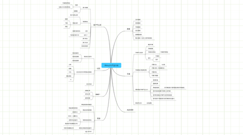 Mind Map: 08VeryCD产品计划