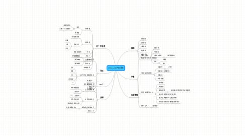 Mind Map: 08VeryCD产品计划