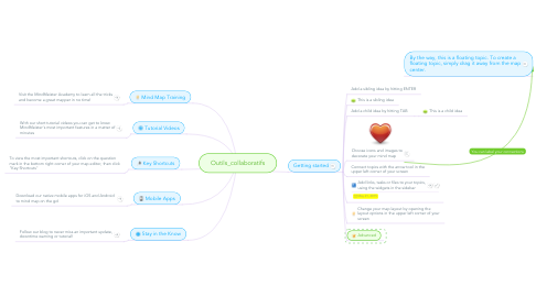 Mind Map: Outils_collaboratifs