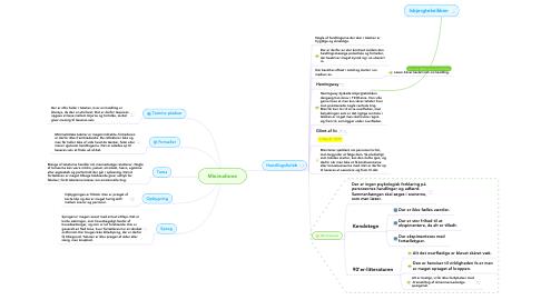 Mind Map: Minimalisme