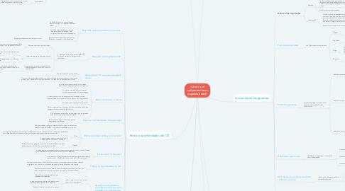 Mind Map: ¿Qué es el comportamiento organizacional?