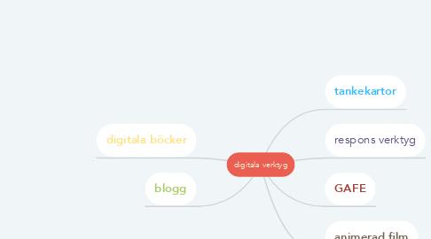 Mind Map: digitala verktyg