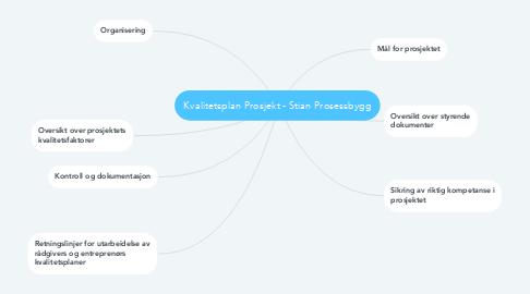 Mind Map: Kvalitetsplan Prosjekt - Stian Prosessbygg