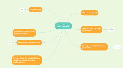 Mind Map: Kvalitetsplan