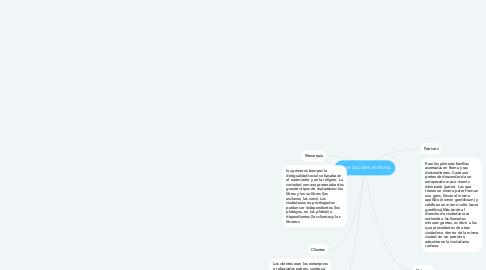 Mind Map: Clase Sociales en Roma