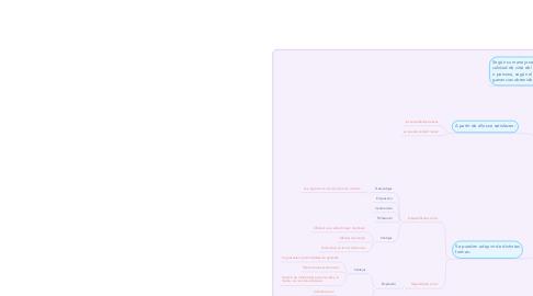Mind Map: Ingresos & Tipos de ingresos personales