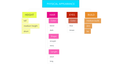Mind Map: PHYSICAL APPEARANCE