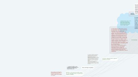 Mind Map: Lev Semenovich Vygotsky