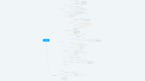 Mind Map: [PMs] We aren't shipping new features fast enough
