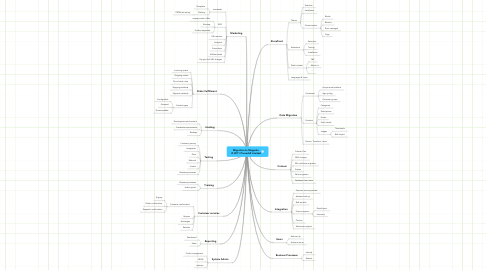 Mind Map: Migration to Magento © 2011 Proverb2 Limited