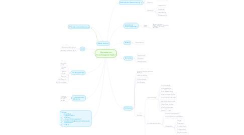 Mind Map: Quantitative Forschungsmethoden
