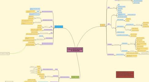 Mind Map: EVOLUCIÓN/INTEGRACIÓN TIC EDUCACIÓN