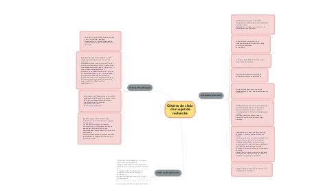 Mind Map: Critères de choix d'un sujet de recherche